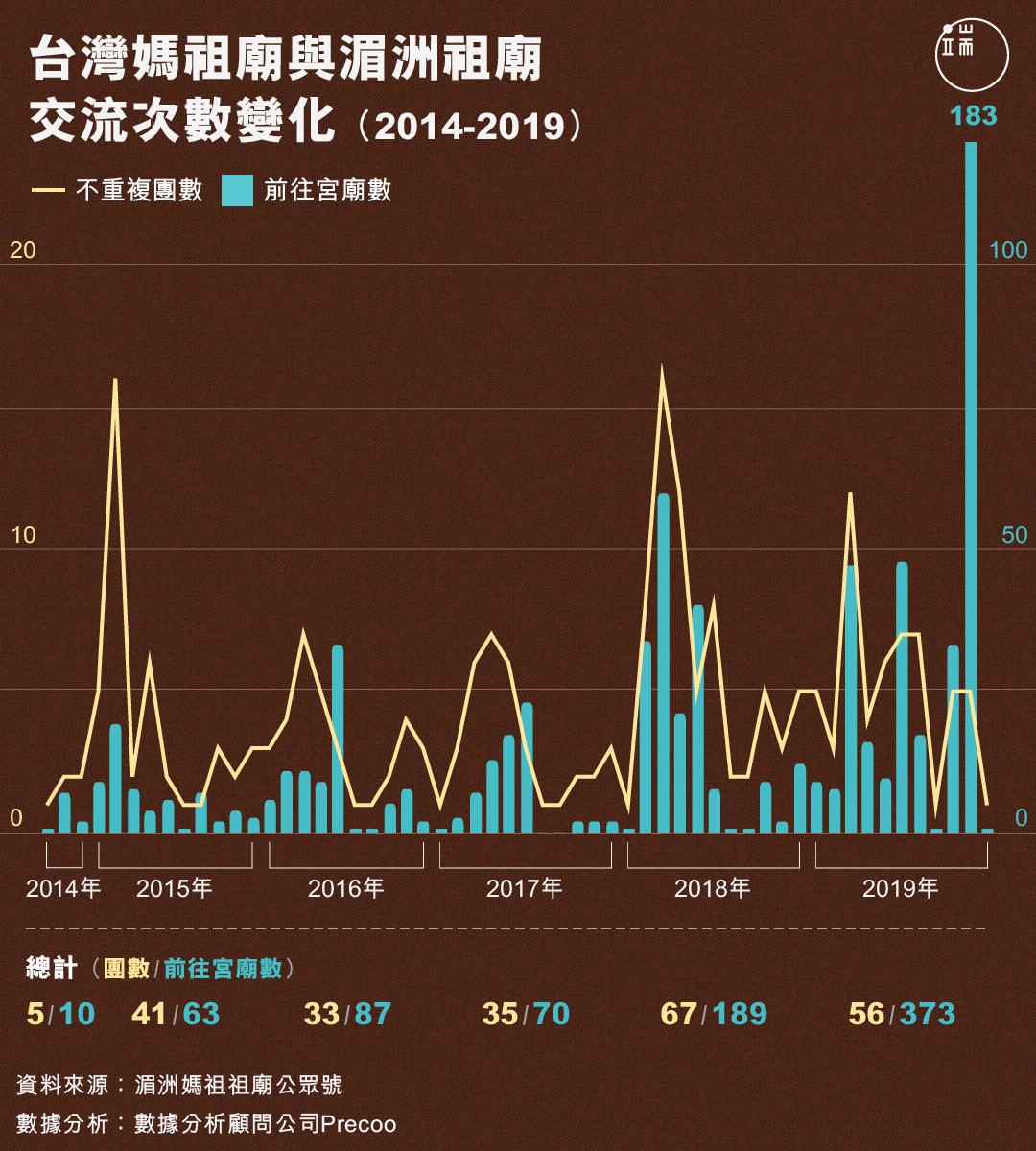 台灣媽祖廟與湄洲祖廟交流次數變化(2014-2019)。