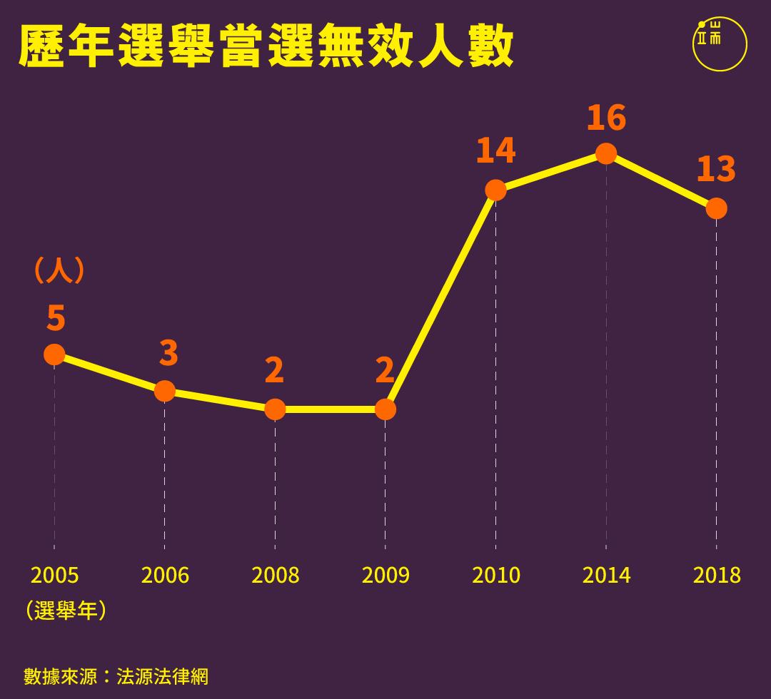 歷年選舉當選無效人數。