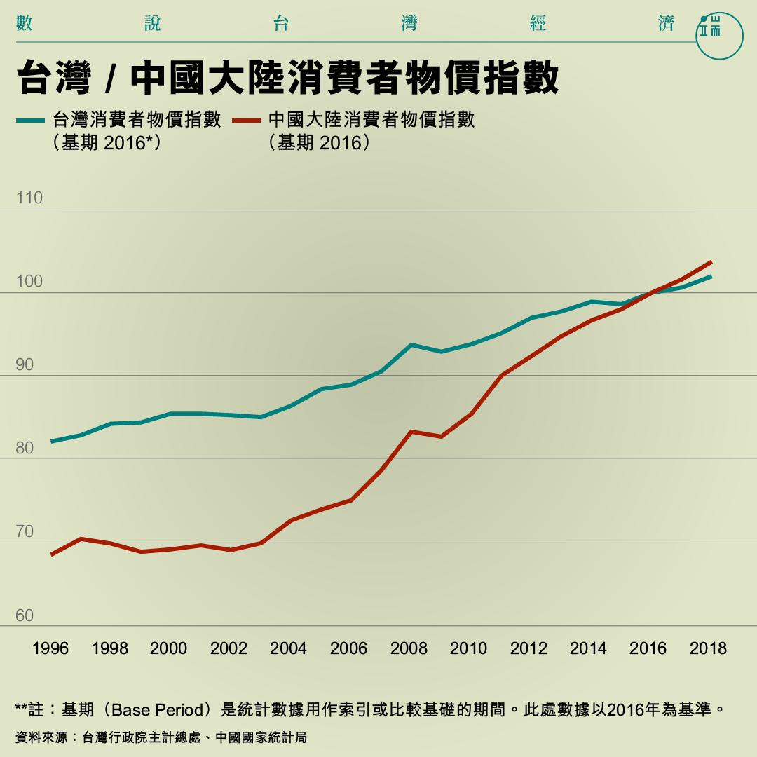 台灣 / 中國大陸消費者物價指數。