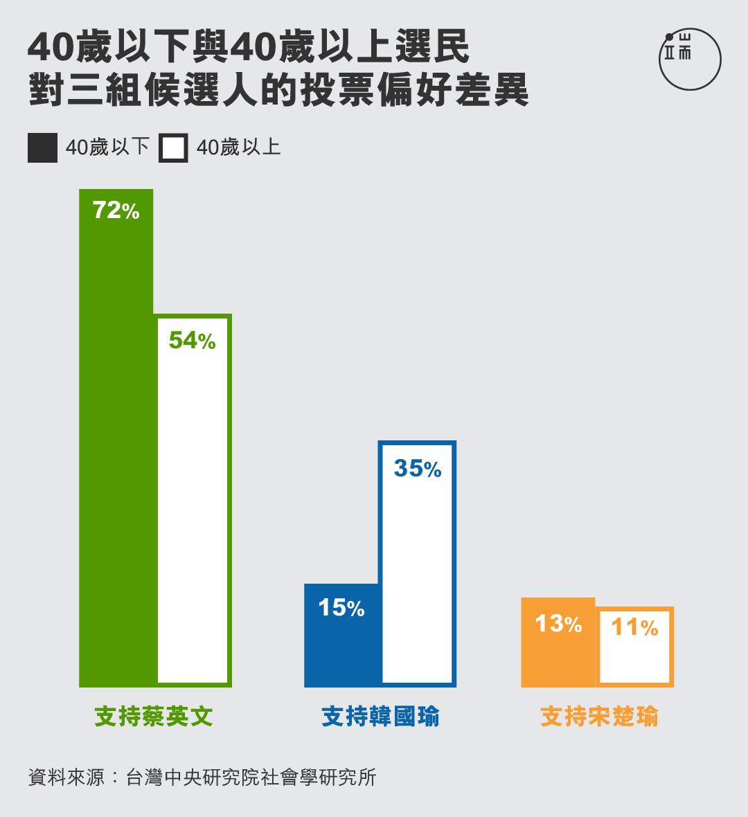 40歲以下與40歲以上選民對三組候選人的投票偏好差異。