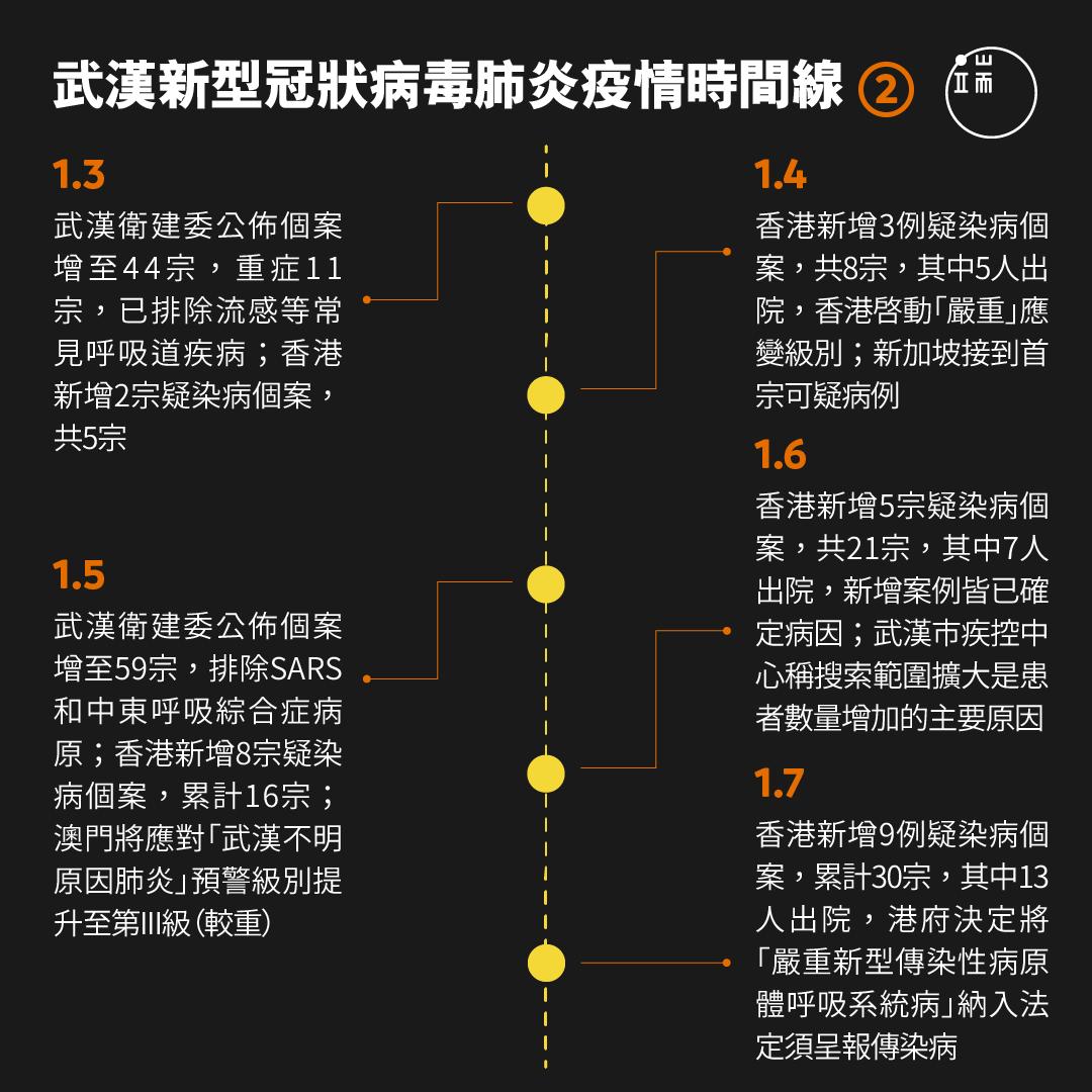 武漢新型冠狀病毒肺炎疫情時間線。