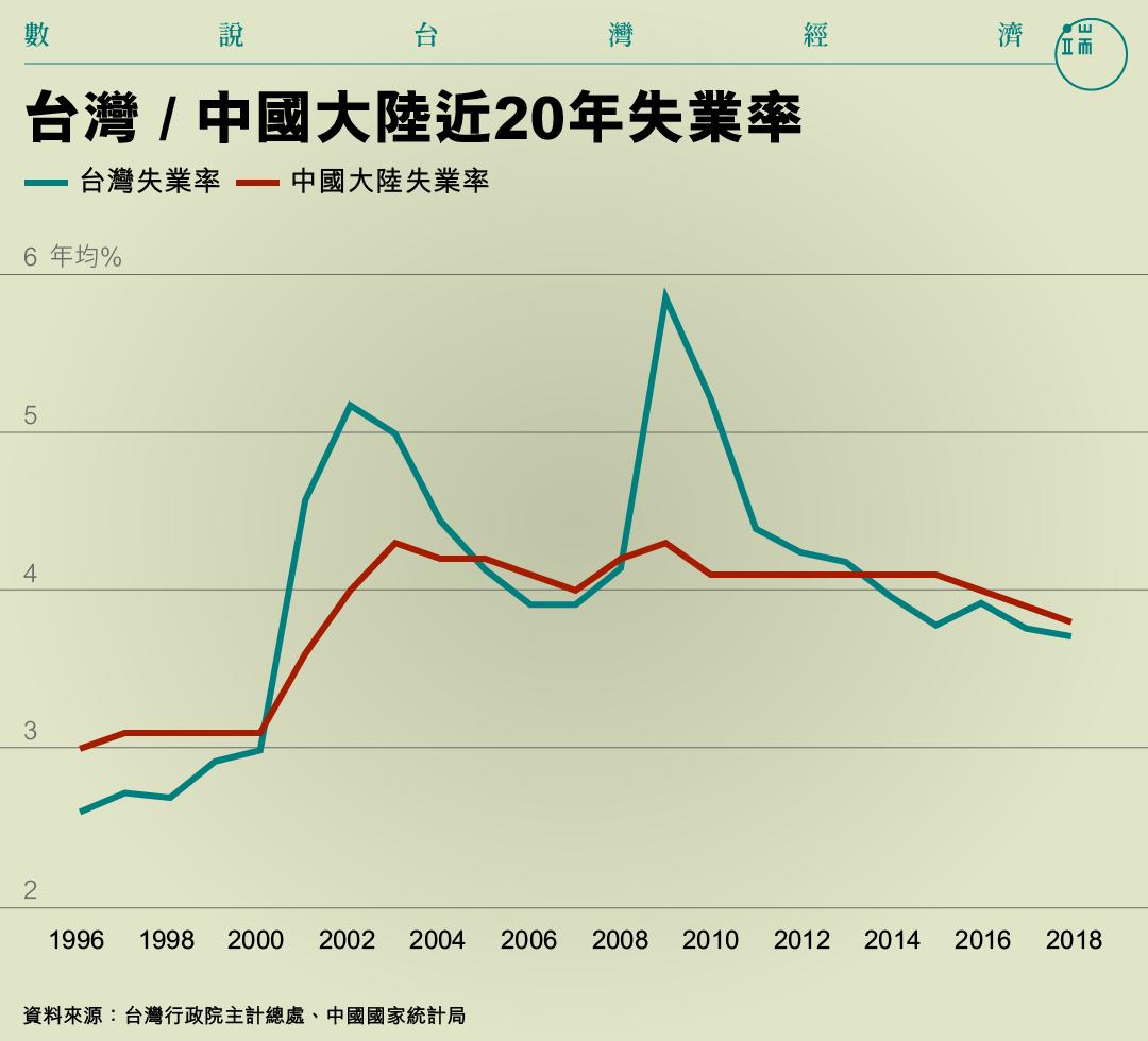 台灣 / 中國大陸近20年失業率。