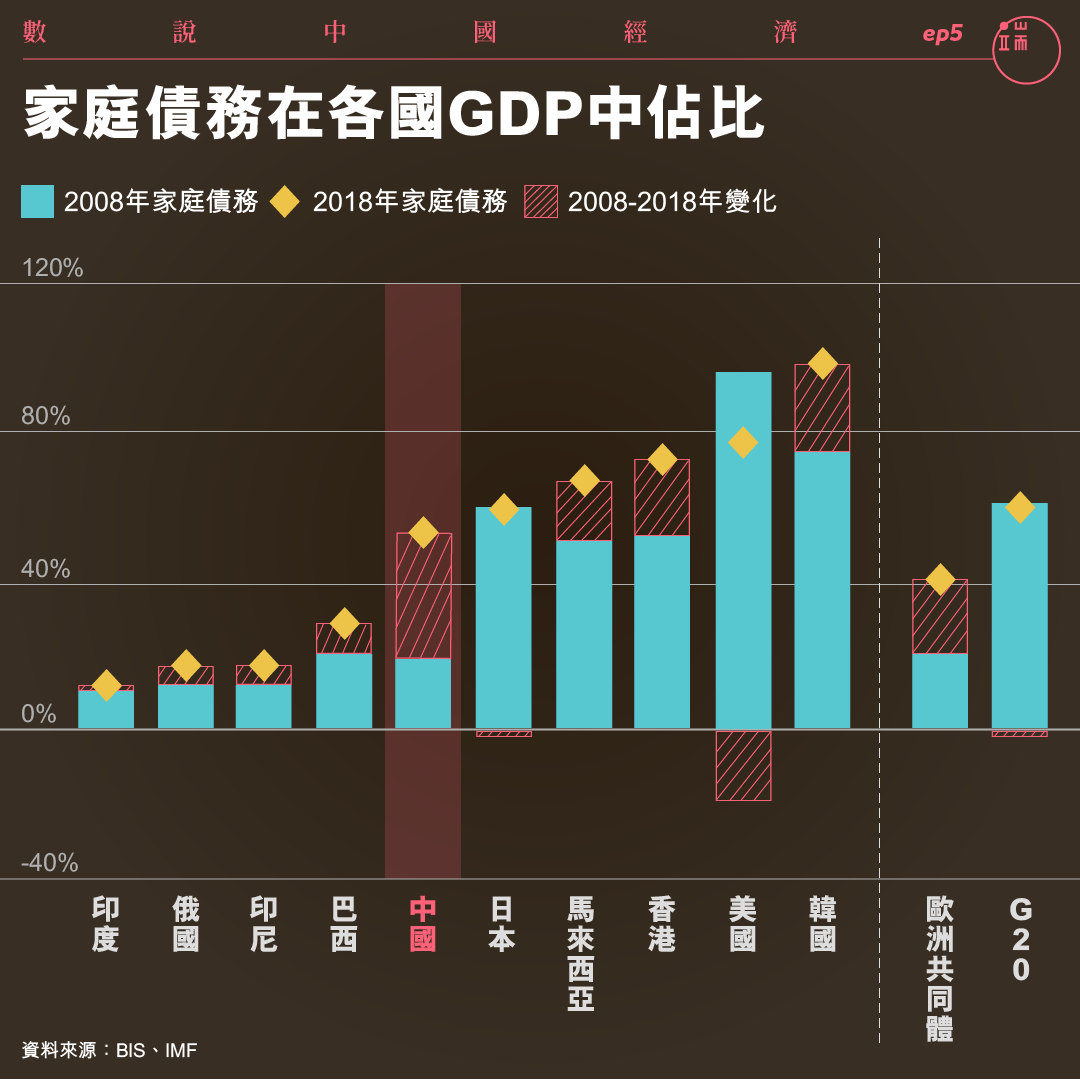 近十年來中國的家庭債務激增。