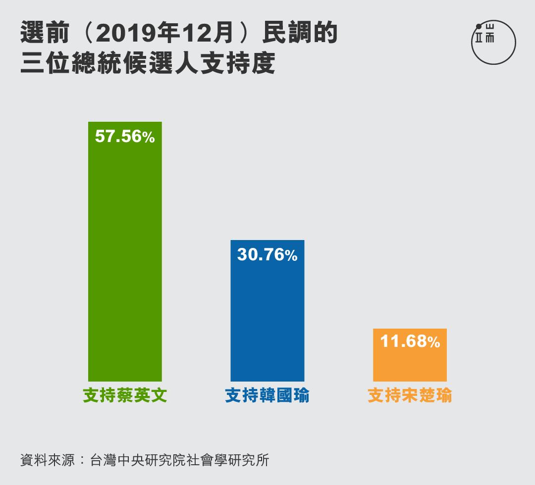 選前民調的三位總統候選人支持度。