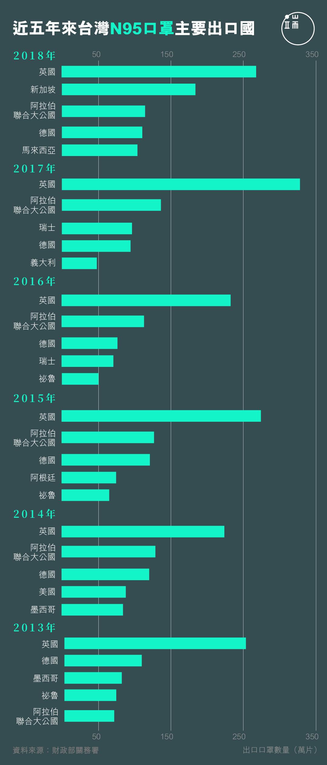 近五年來台灣N95口罩前五名出口國。