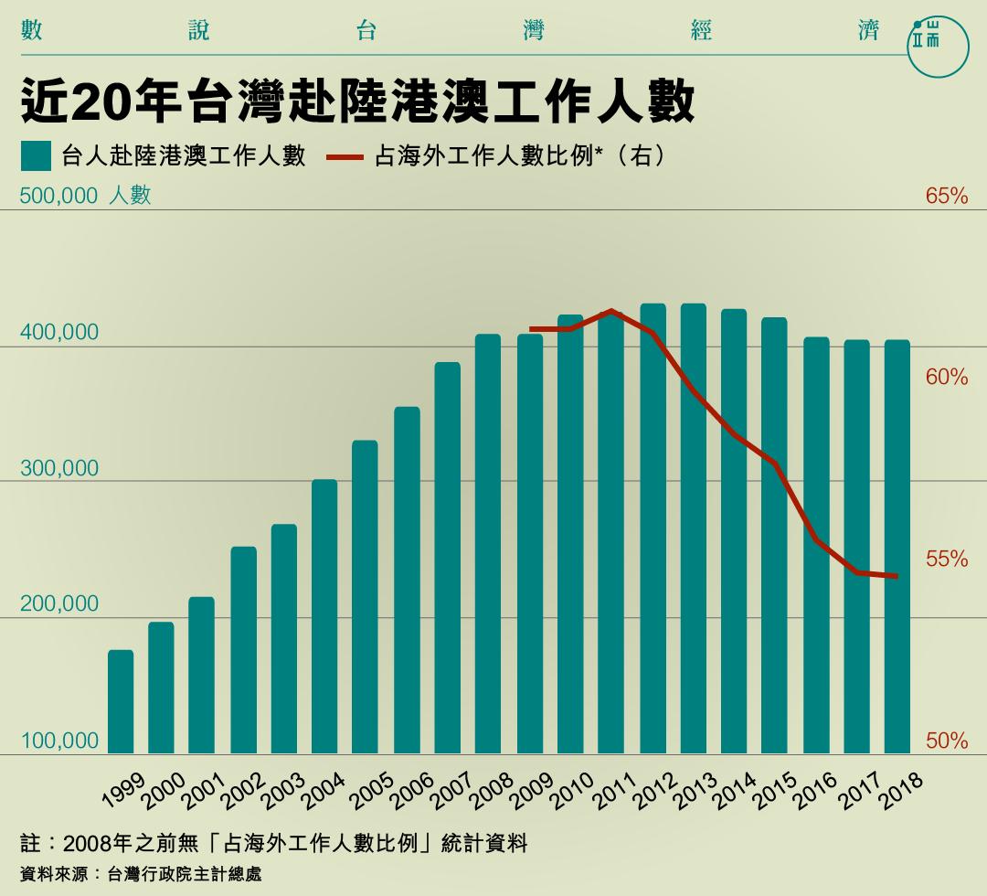 近20年台灣赴陸港澳工作人數。