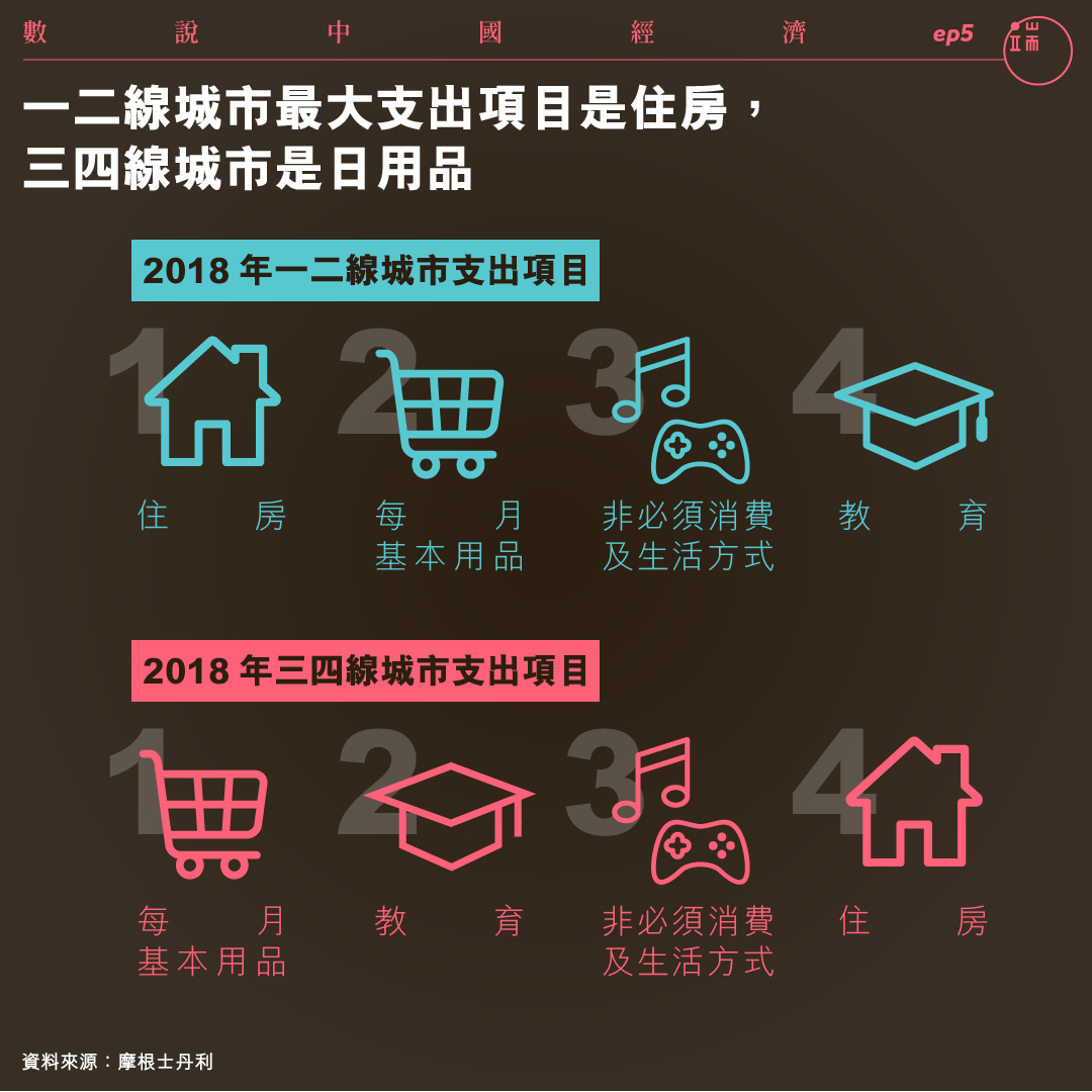 一二線城市最大支出項目是住房,三四線城市是日用品。