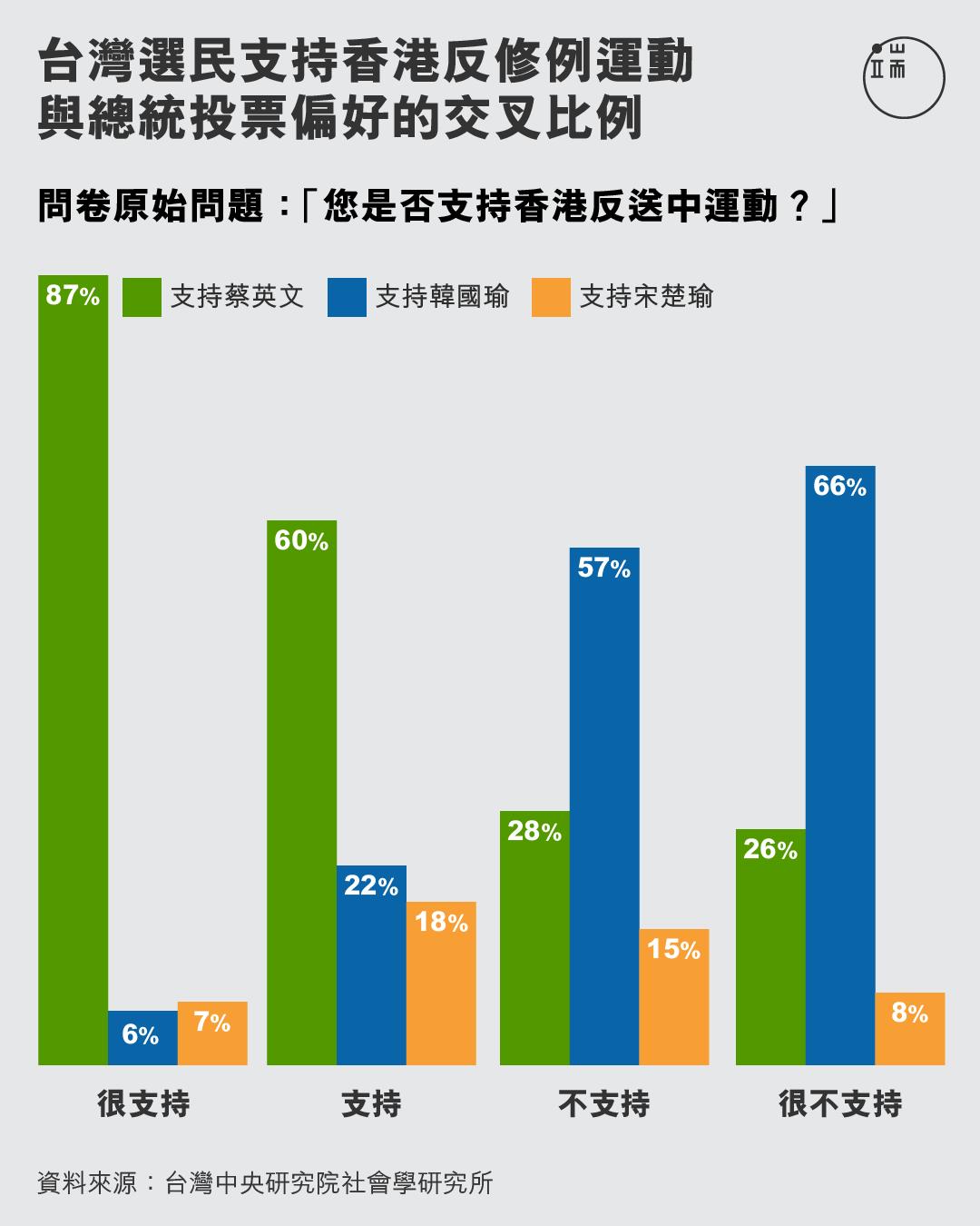 台灣選民支持香港反修例運動與總統投票偏好的交叉比例。