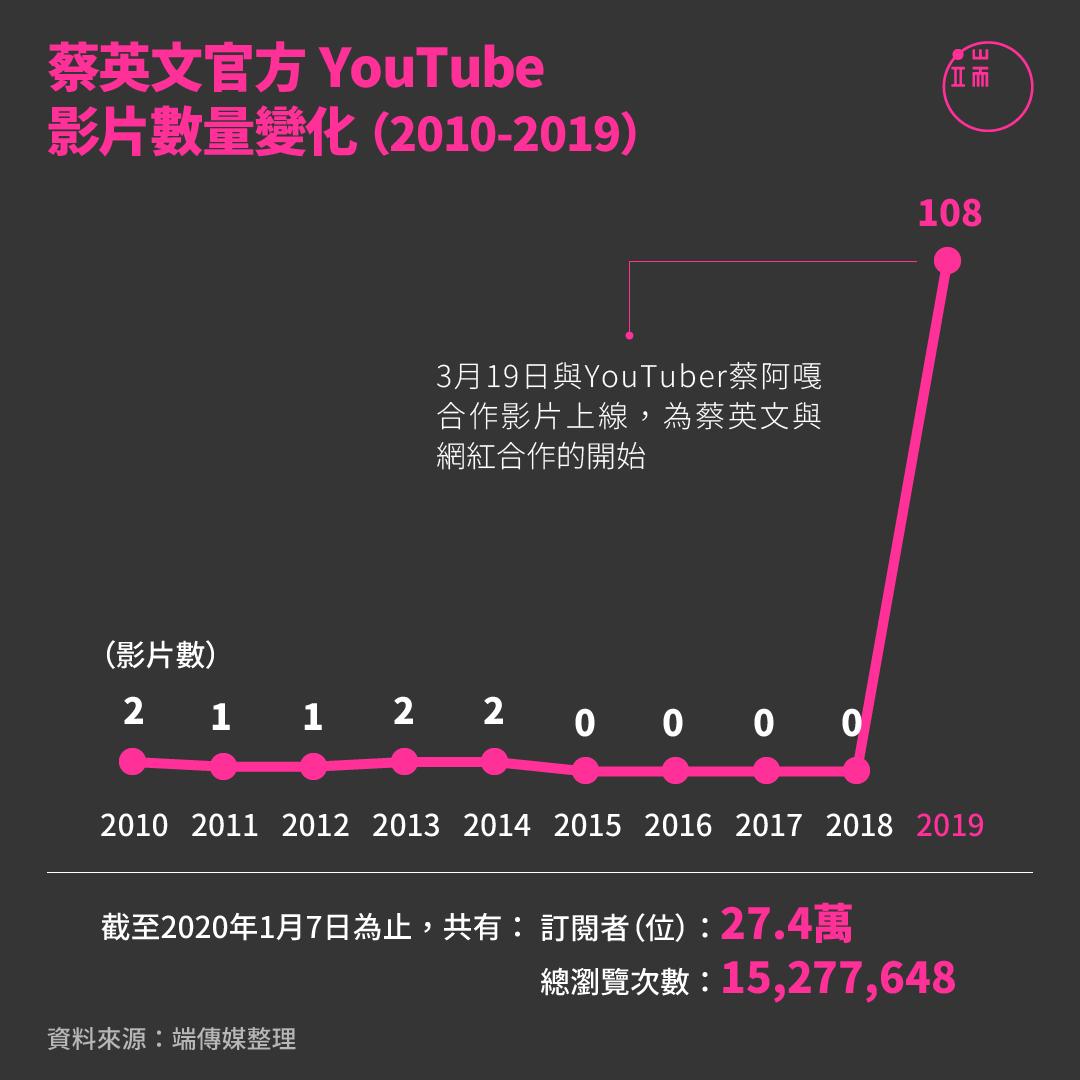 蔡英文官方YouTube影片數量變化(2010-2019)。