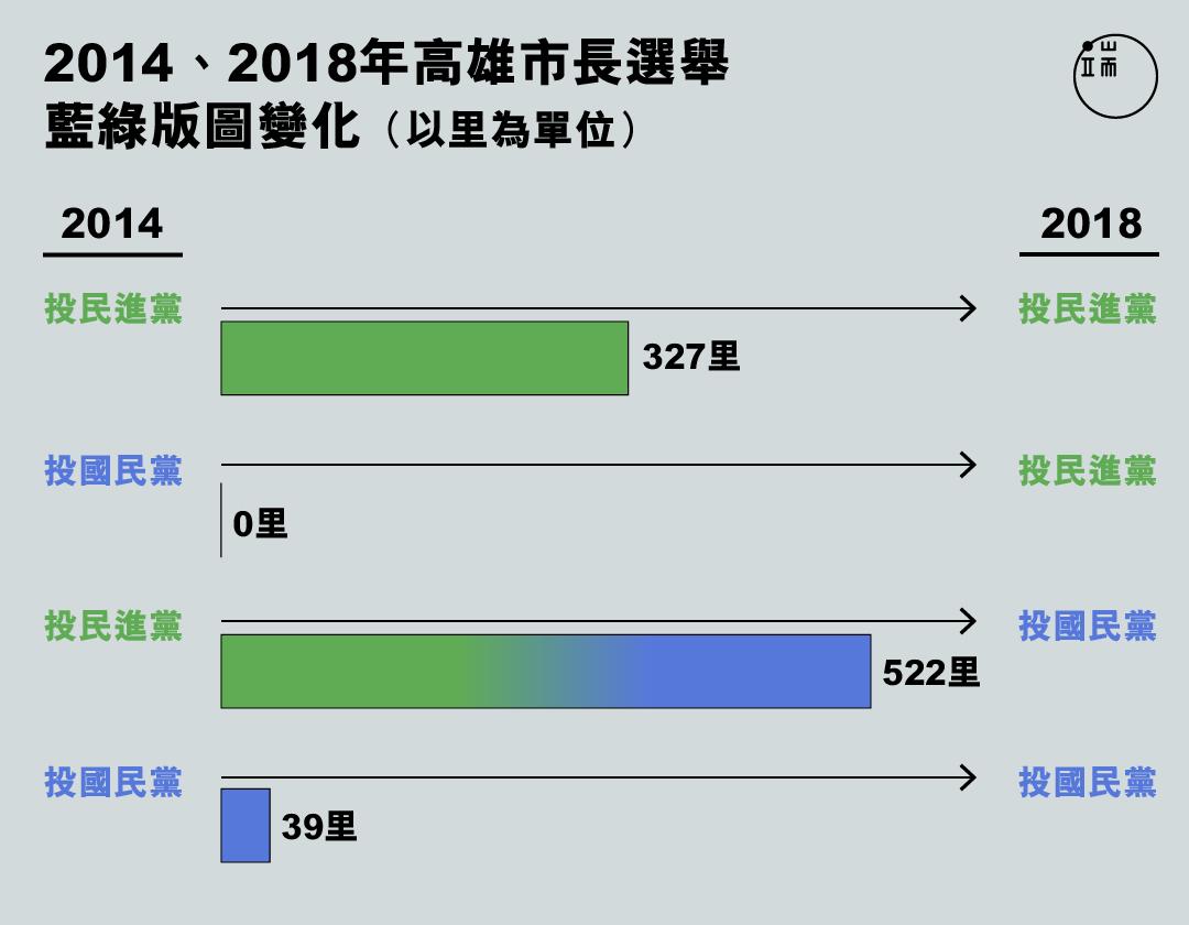 2014、2018年高雄市長選舉 藍綠版圖變化。