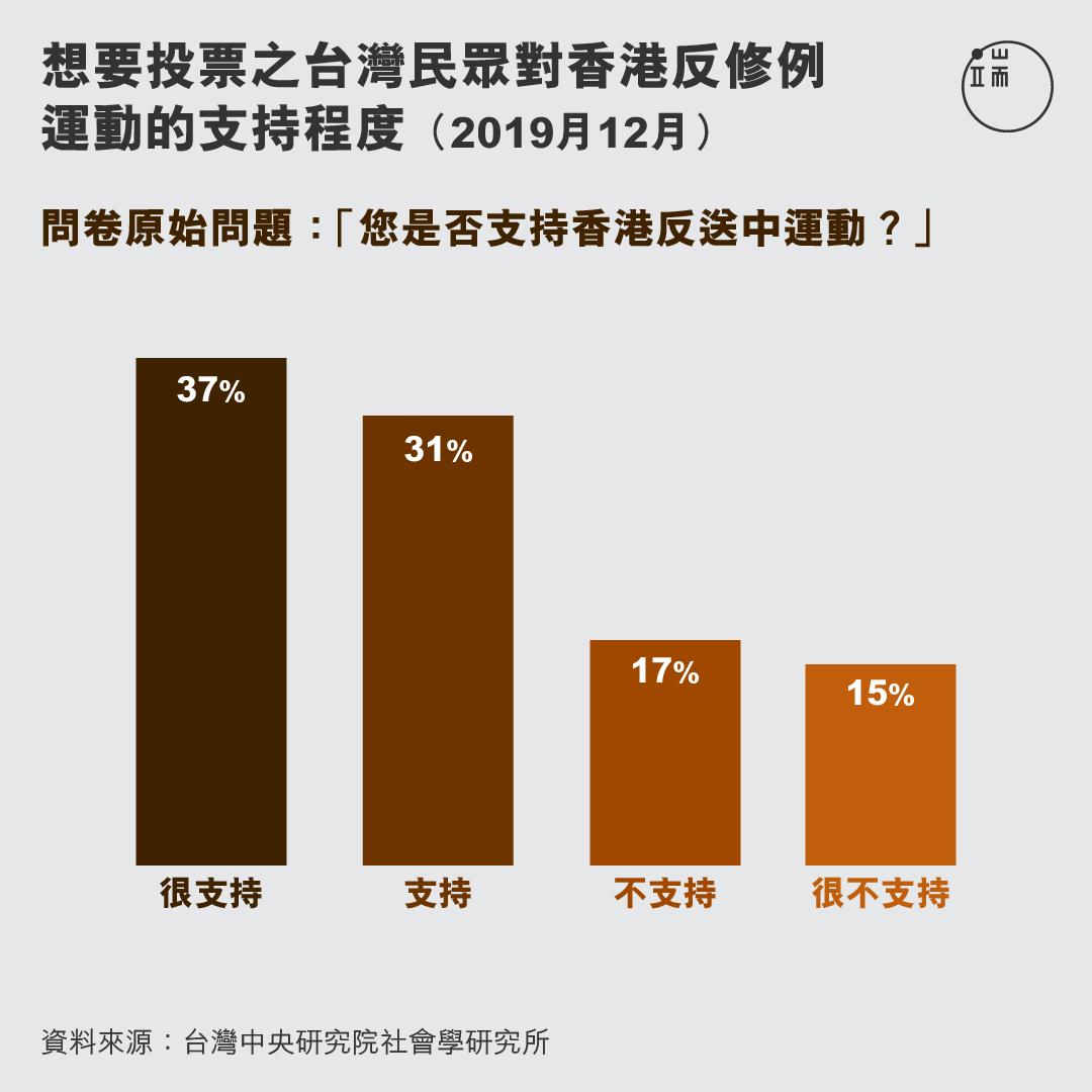 想要投票之台灣民眾對香港反修例運動的支持程度。