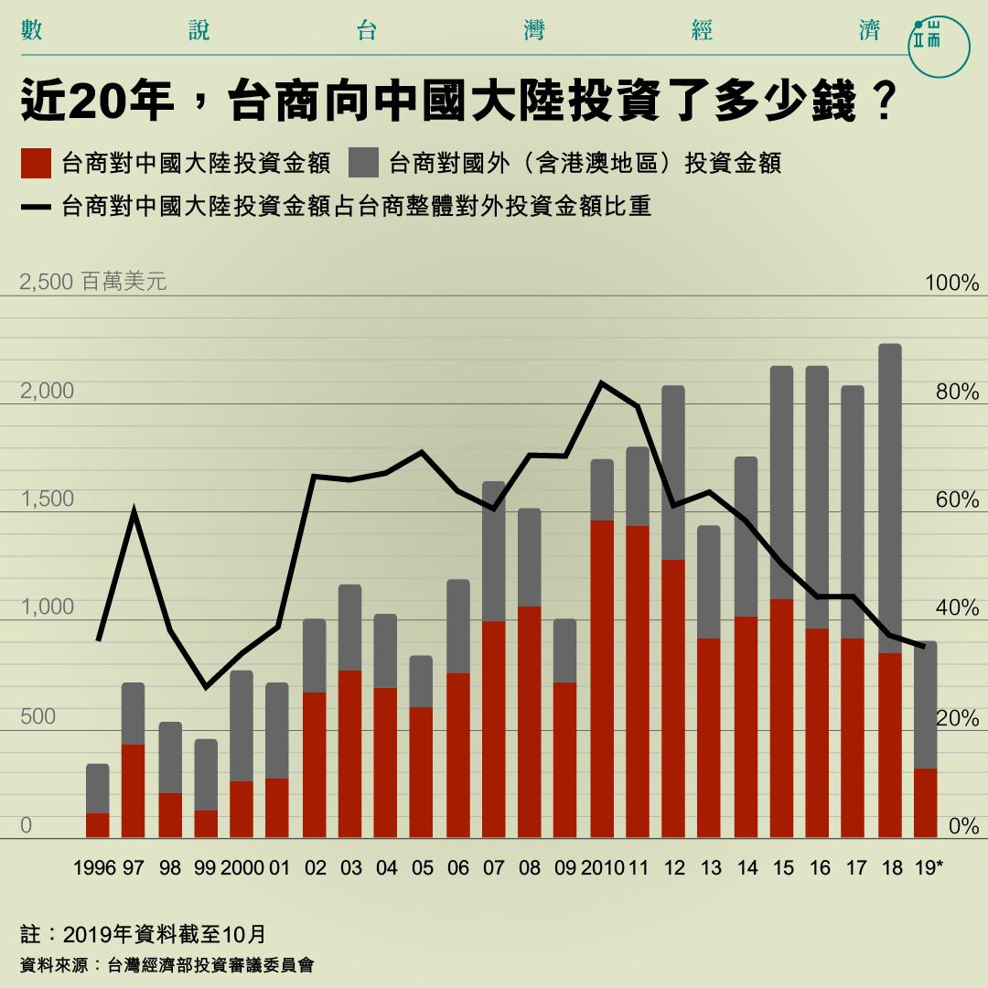 近20年,台商向中國大陸投資了多少錢?
