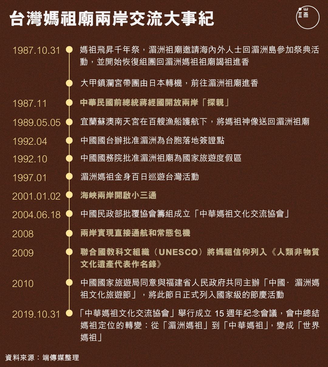 台灣媽祖廟兩岸交流大事紀。