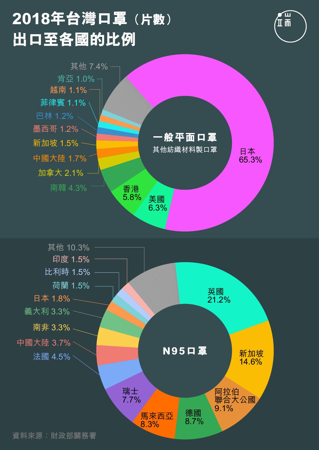 2018年台灣口罩出口至各國的比例。