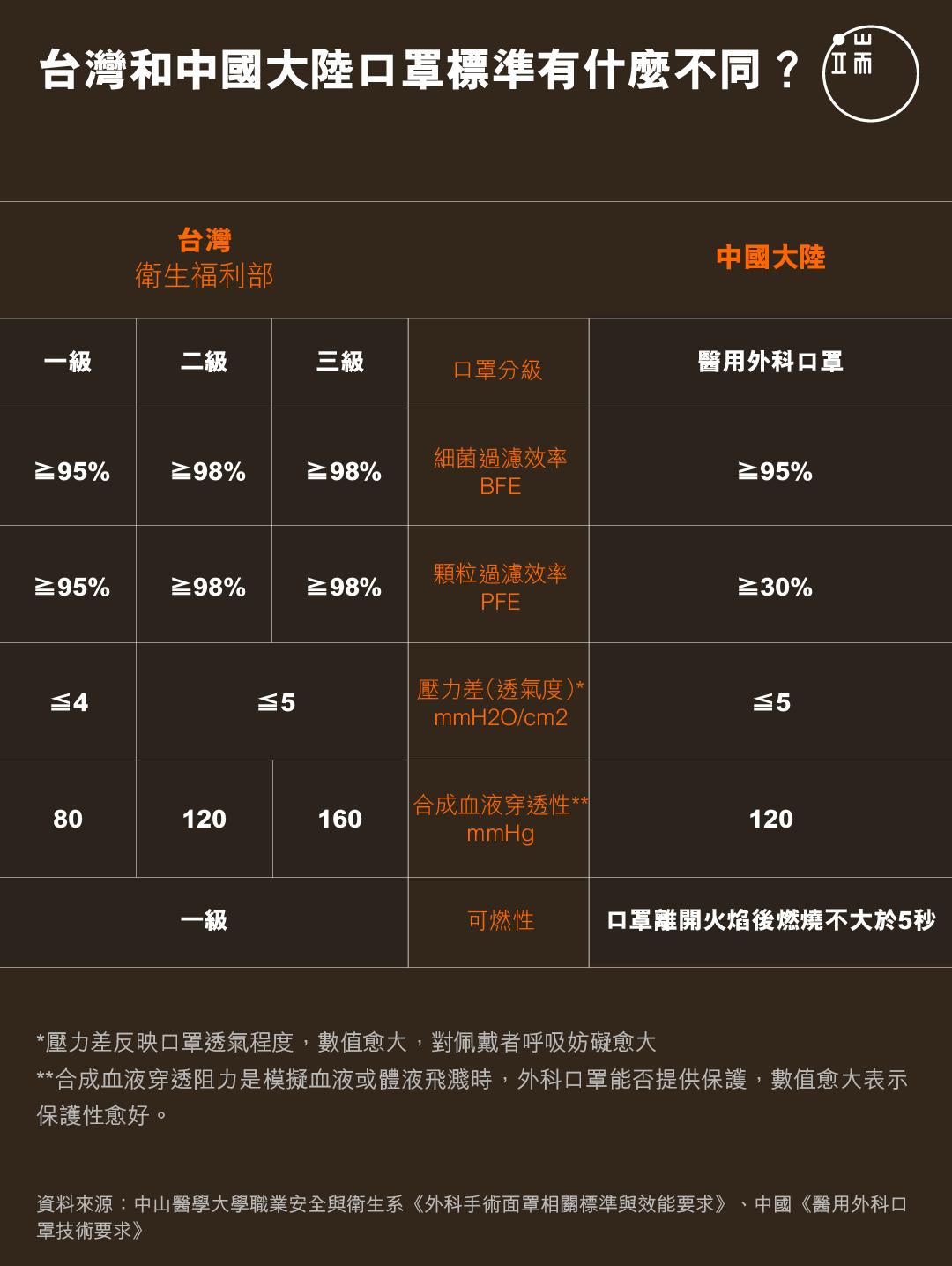 台灣和中國大陸口罩標準有什麼不同?