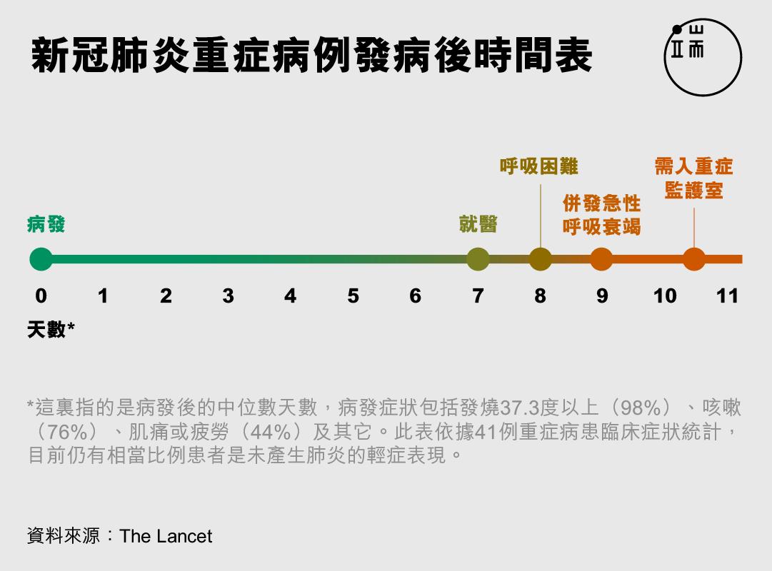 新冠肺炎重症病例發病後時間表。