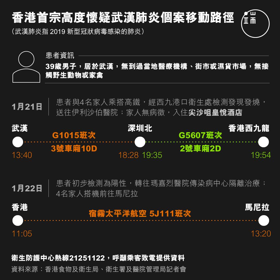 香港首宗高度懷疑武漢肺炎個案移動路徑。