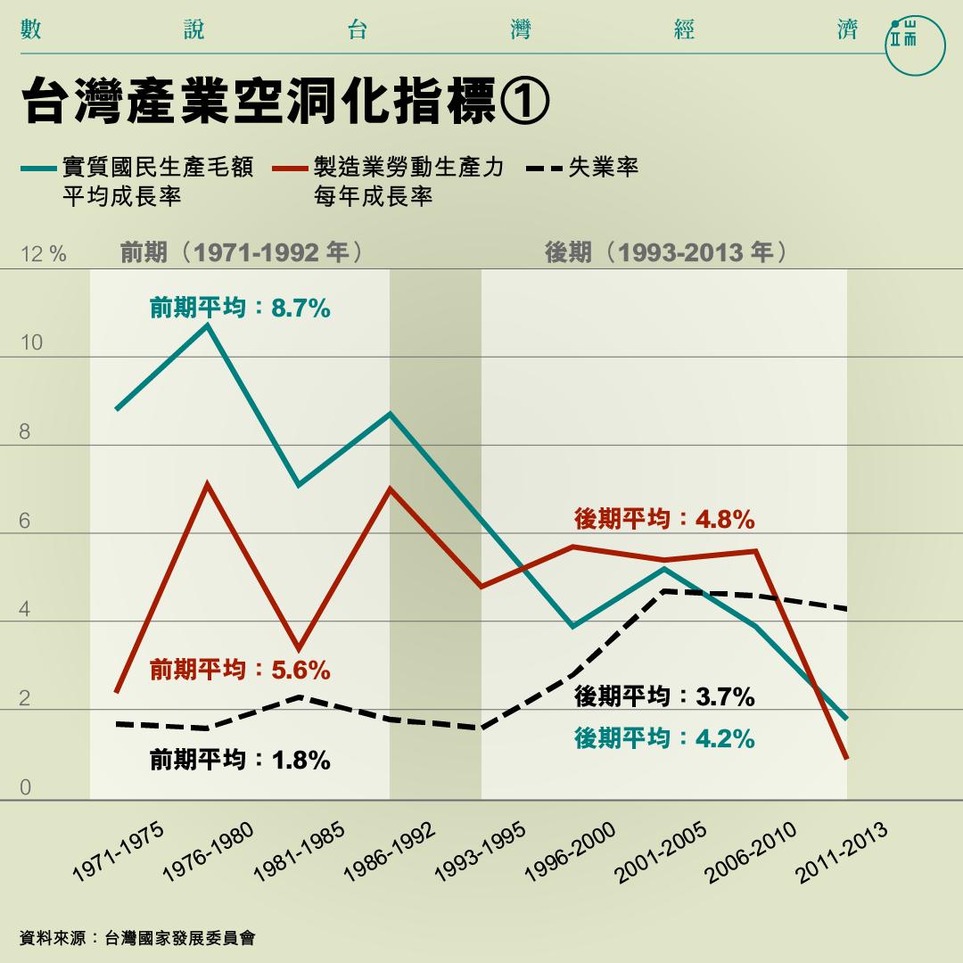 台灣產業空洞化指標①