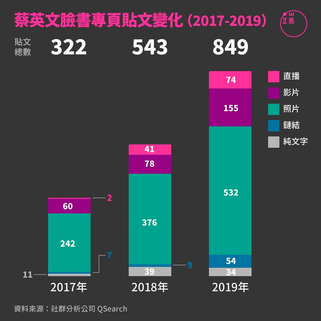 蔡英文臉書專頁貼文變化 (2017-2019)。