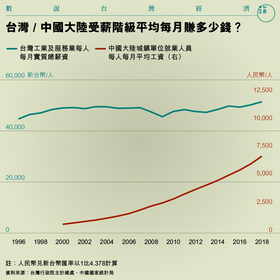 台灣 / 中國大陸受薪階級平均每月賺多少錢?