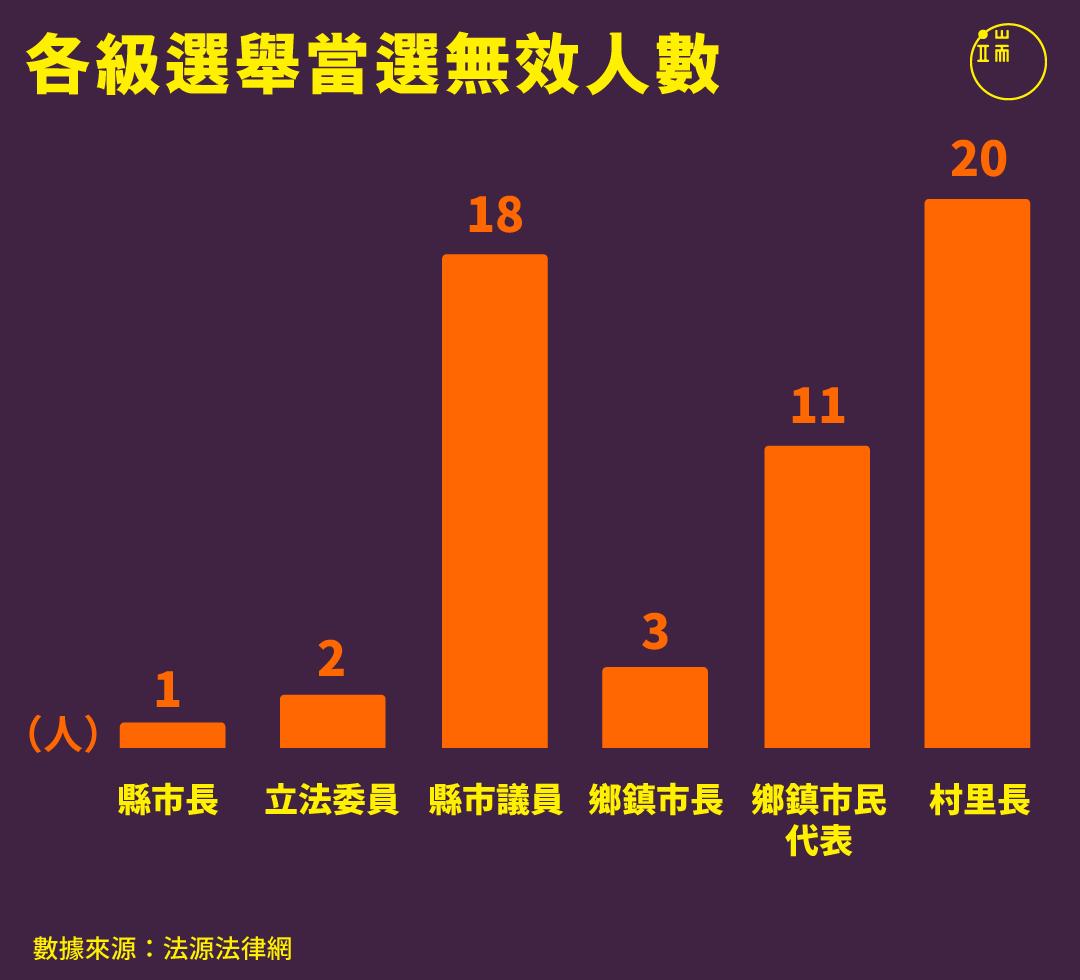 各級選舉當選無效人數。