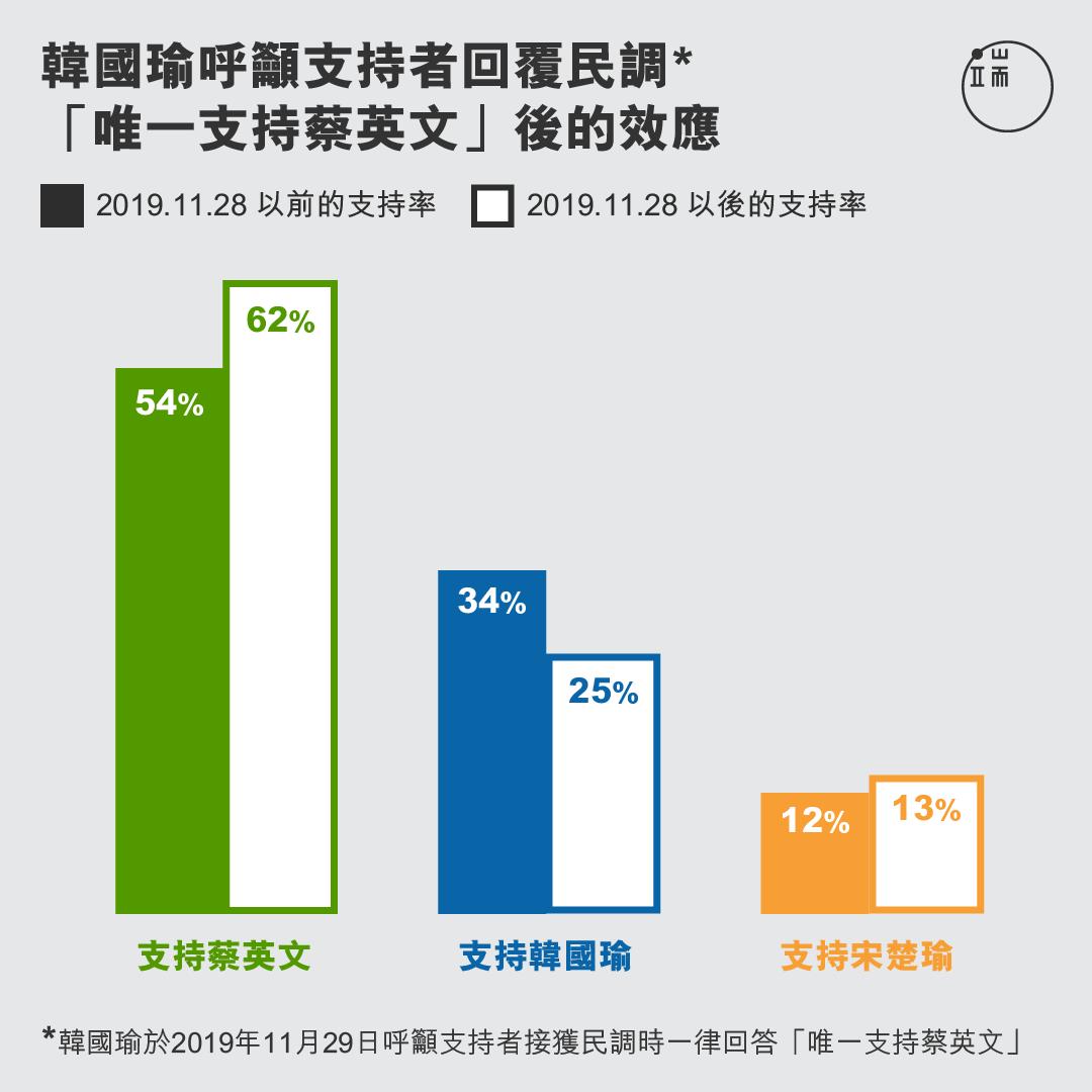 韓國瑜呼籲支持者回覆民調「唯一支持蔡英文」後的效應。