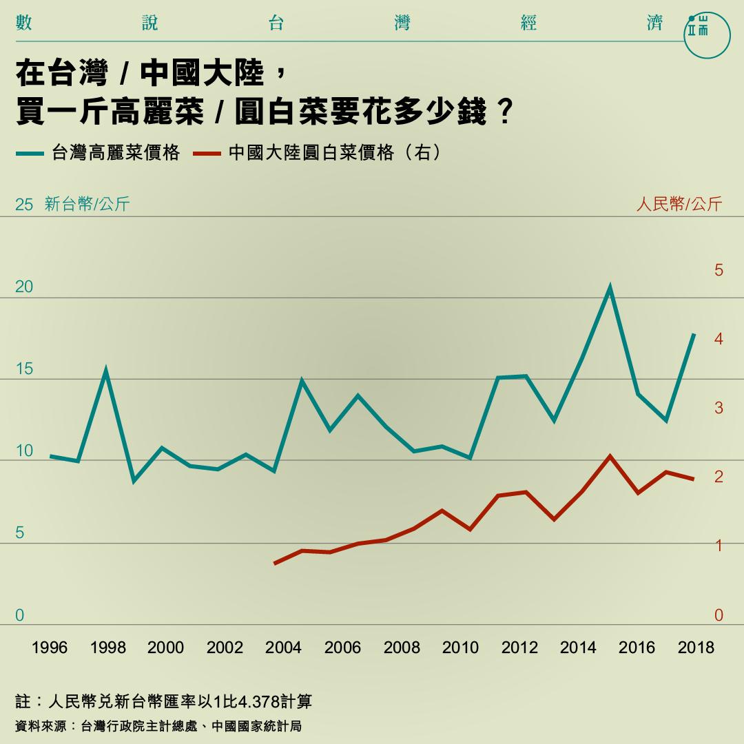 在台灣 / 中國大陸, 買一斤高麗菜 / 圓白菜要花多少錢?