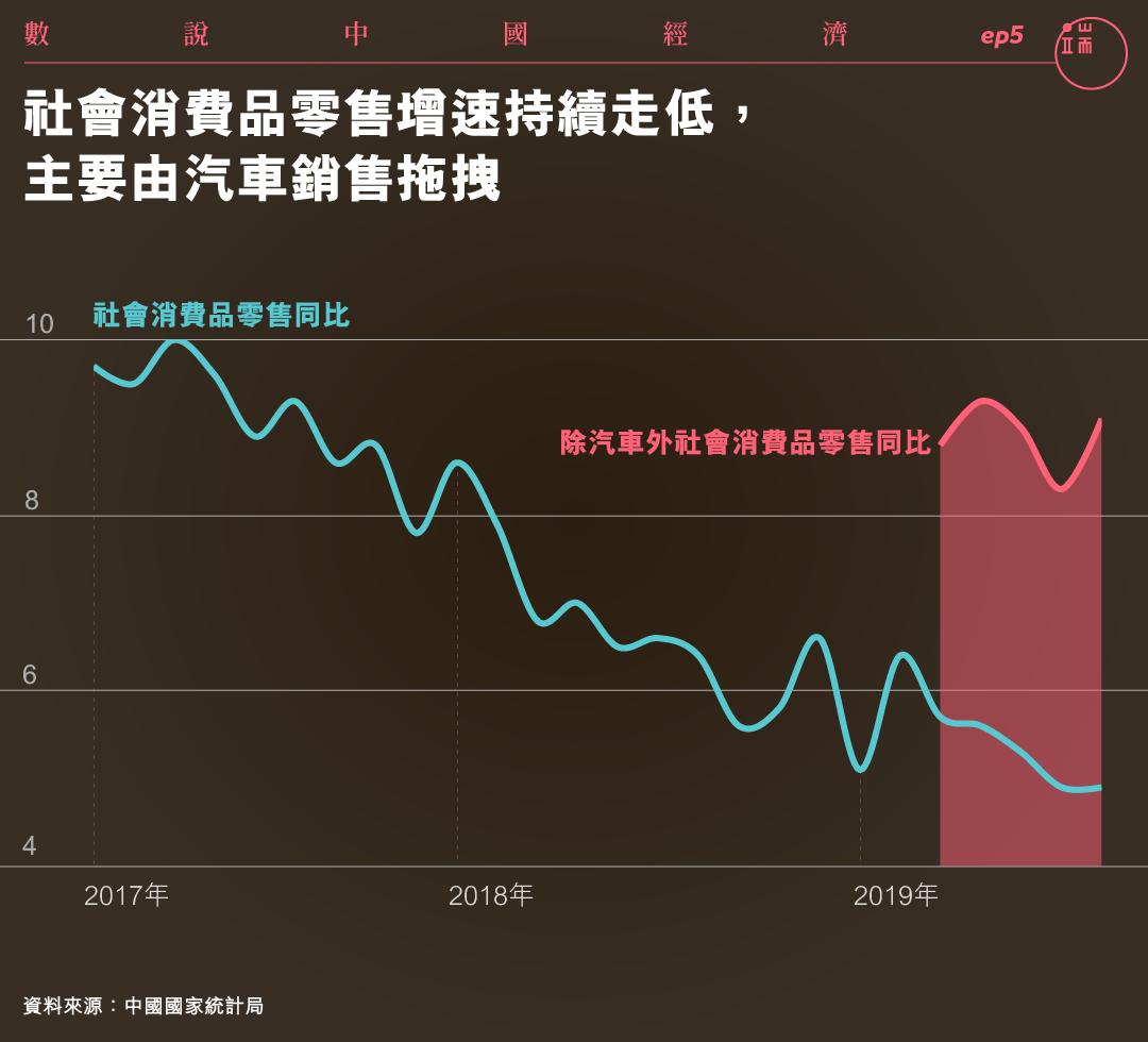 社會消費品零售增速持續走低,主要由汽車銷售拖累。