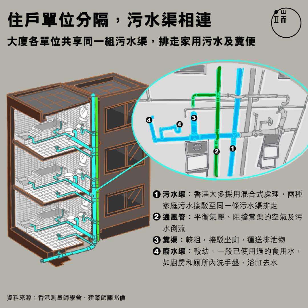 大廈住戶單位分隔,污水渠相連