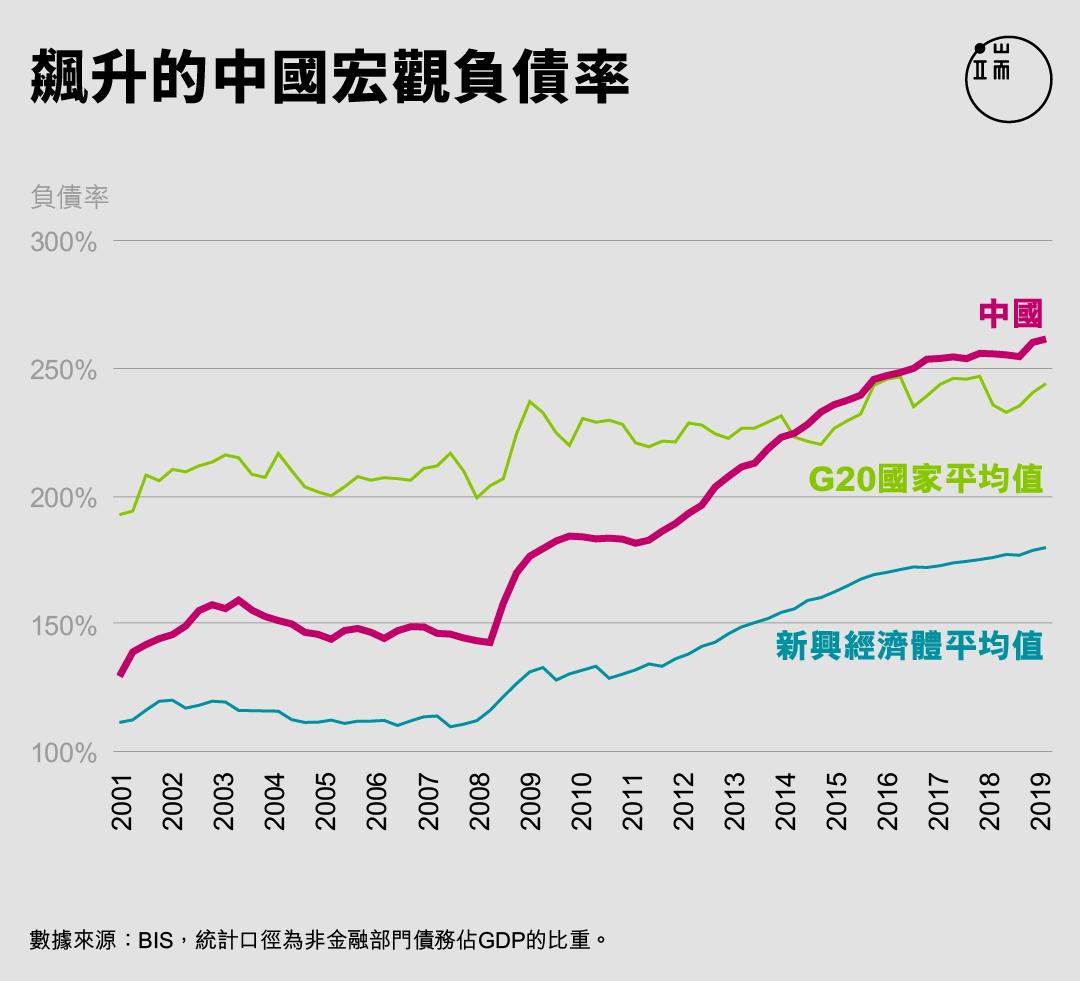 飆升的中國宏觀負債率。