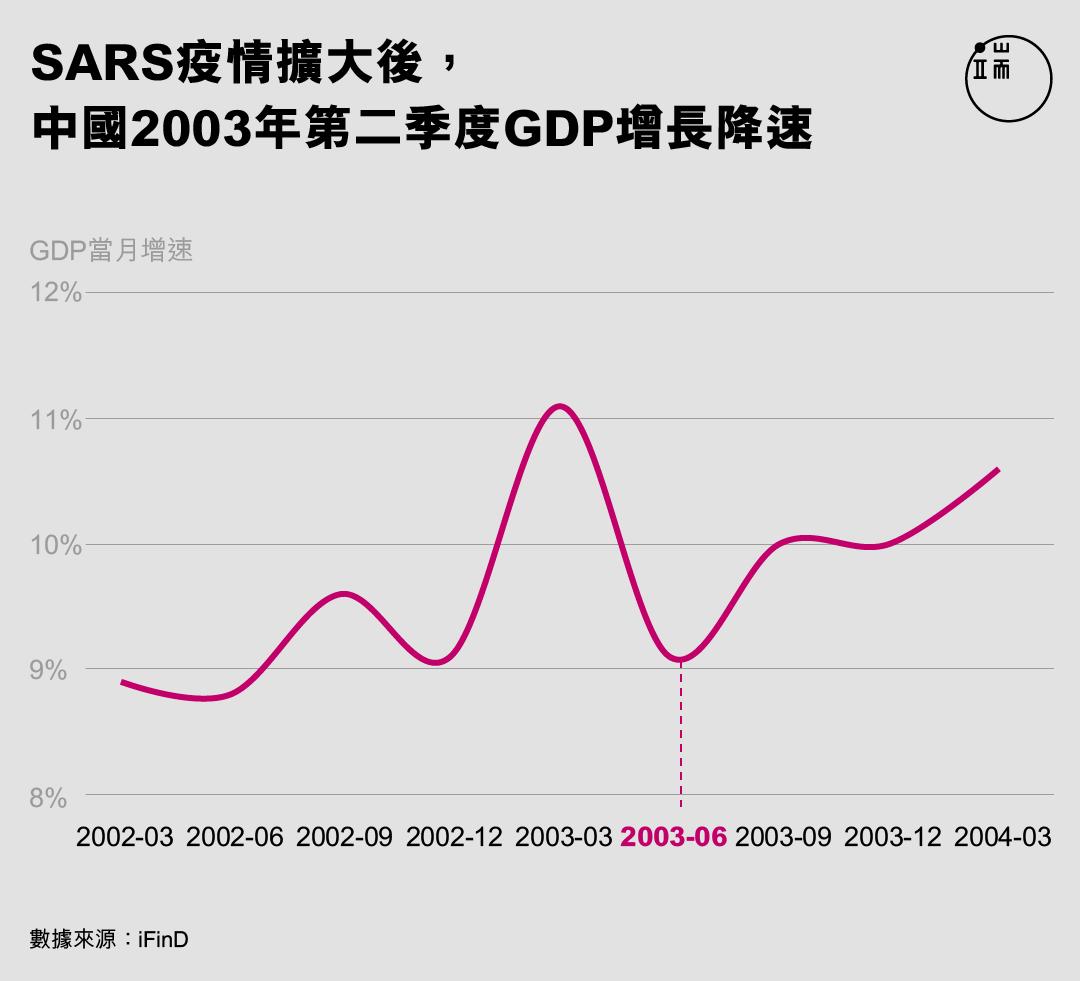 SARS疫情擴大後,中國2003年第二季度GDP增長降速。