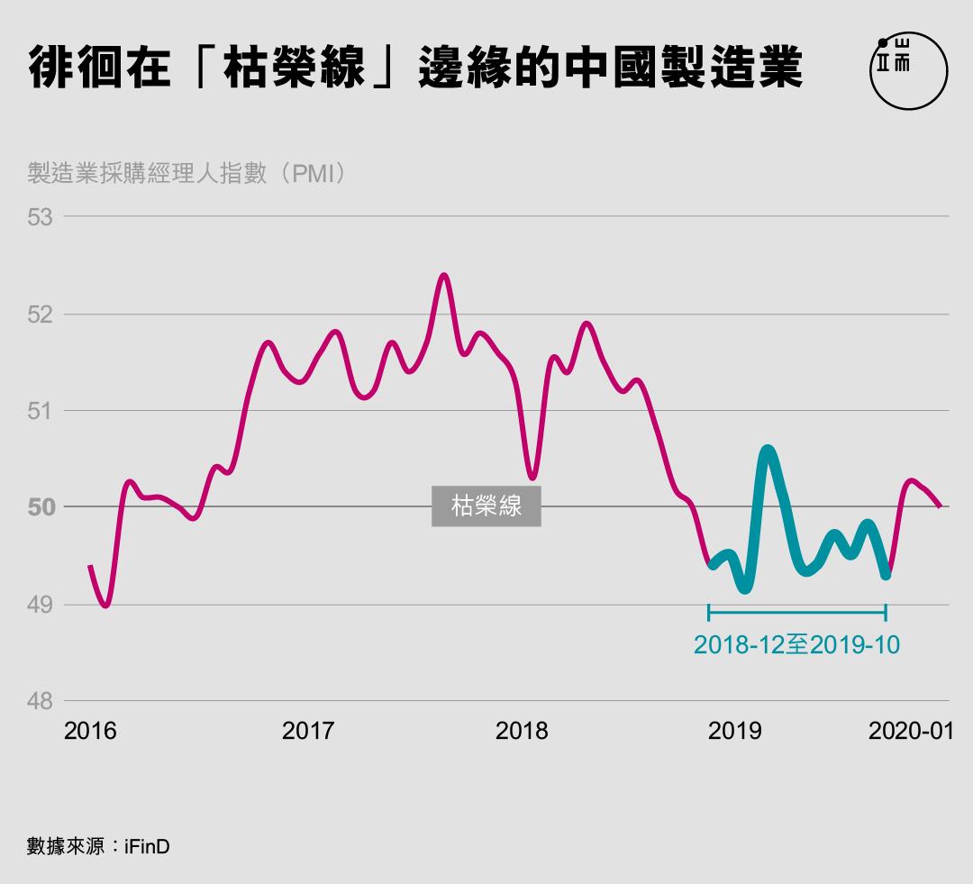 徘徊在「枯榮線」邊緣的中國製造業。
