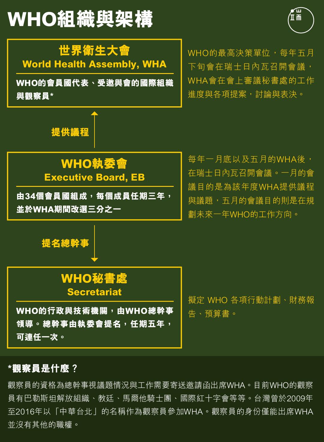 WHO組織與架構。