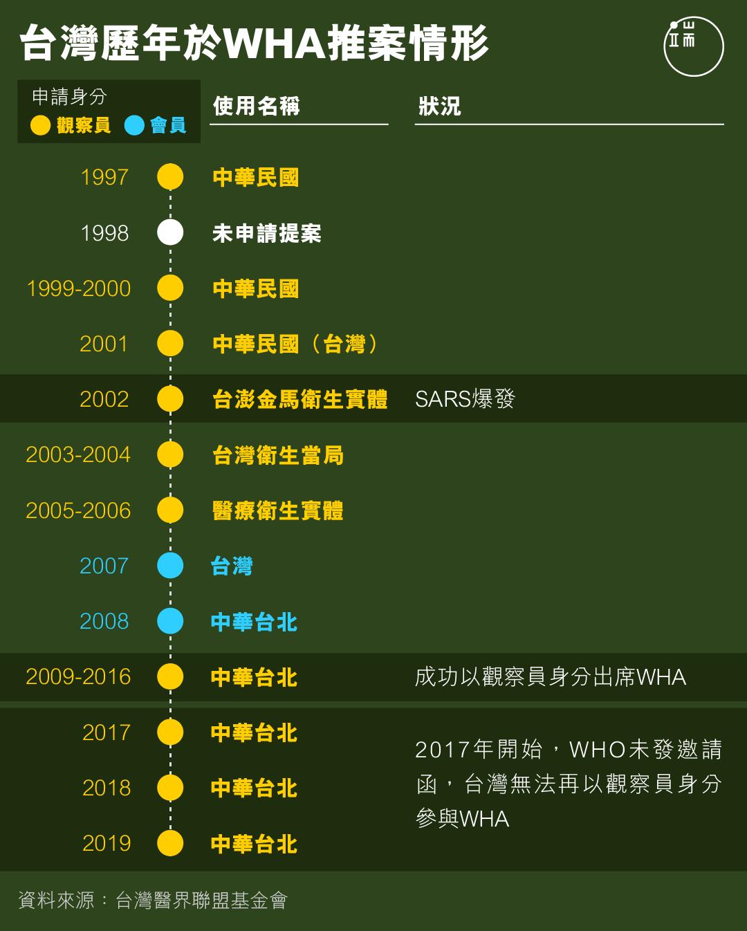 台灣歷年於WHA推案情形。