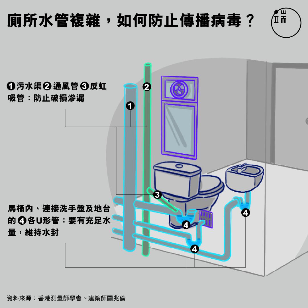 廁所水管複雜,如何防止傳播病毒?
