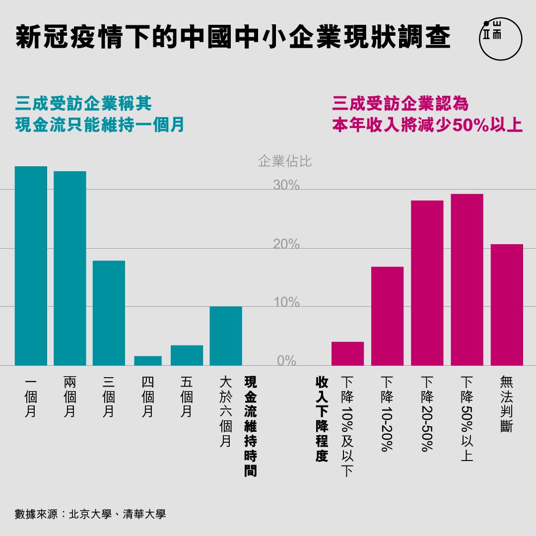新冠疫情下的中國中小企業現狀調查。