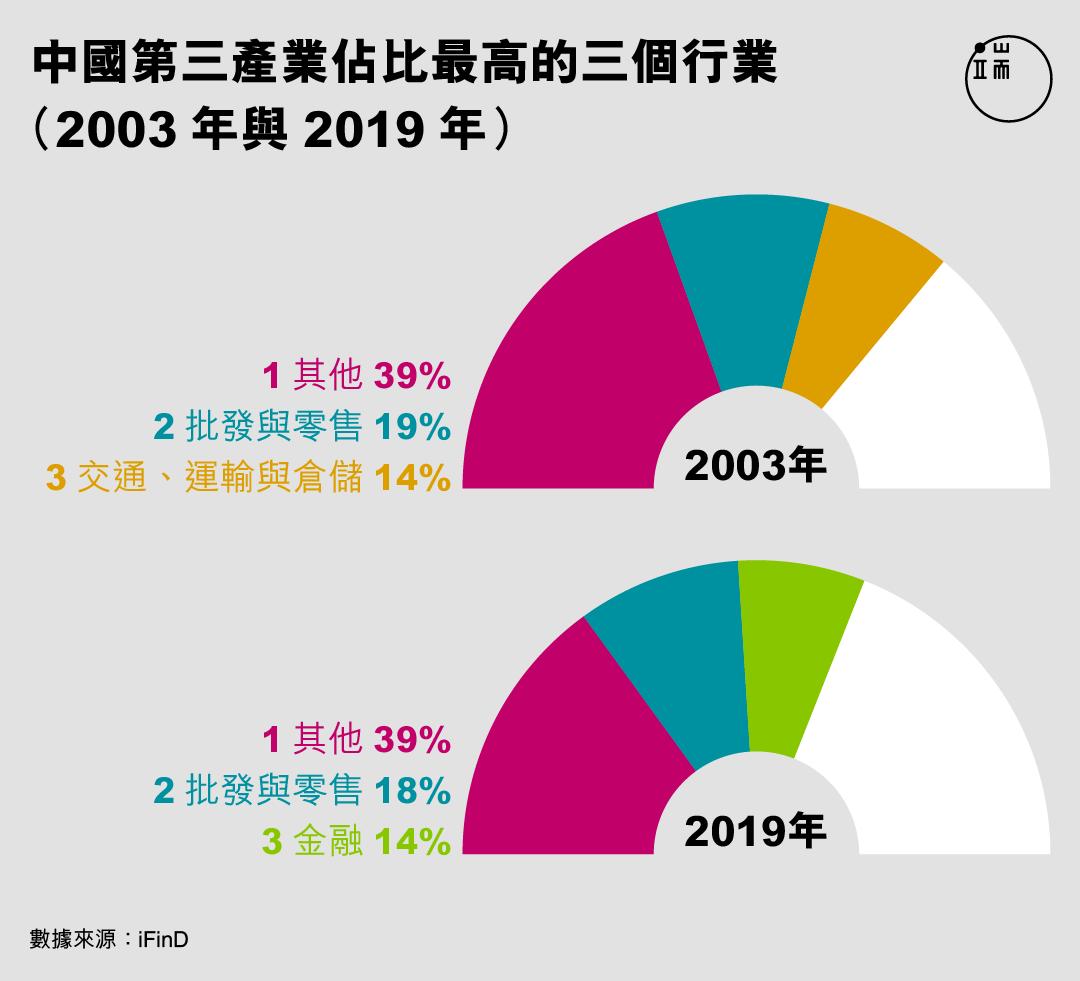 中國第三產業佔比最高的三個行業(2003年與2019年)。