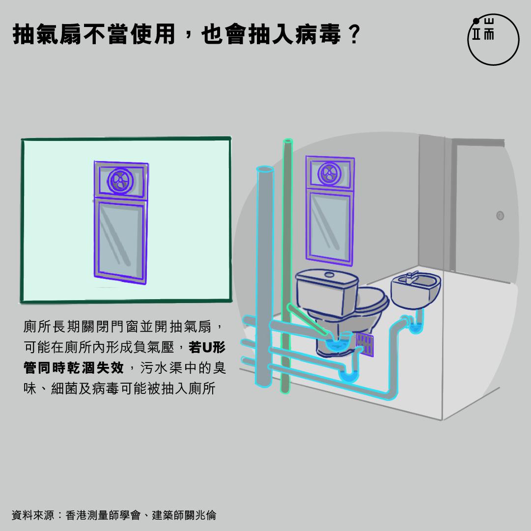 抽氣扇不當使用,也會抽入病毒?