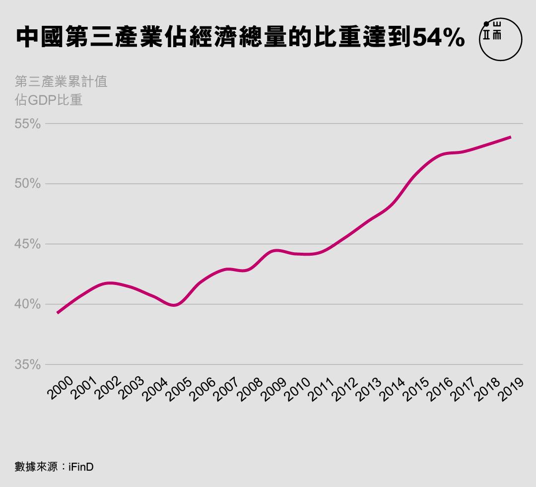 中國第三產業佔經濟總量的比重達到54%。