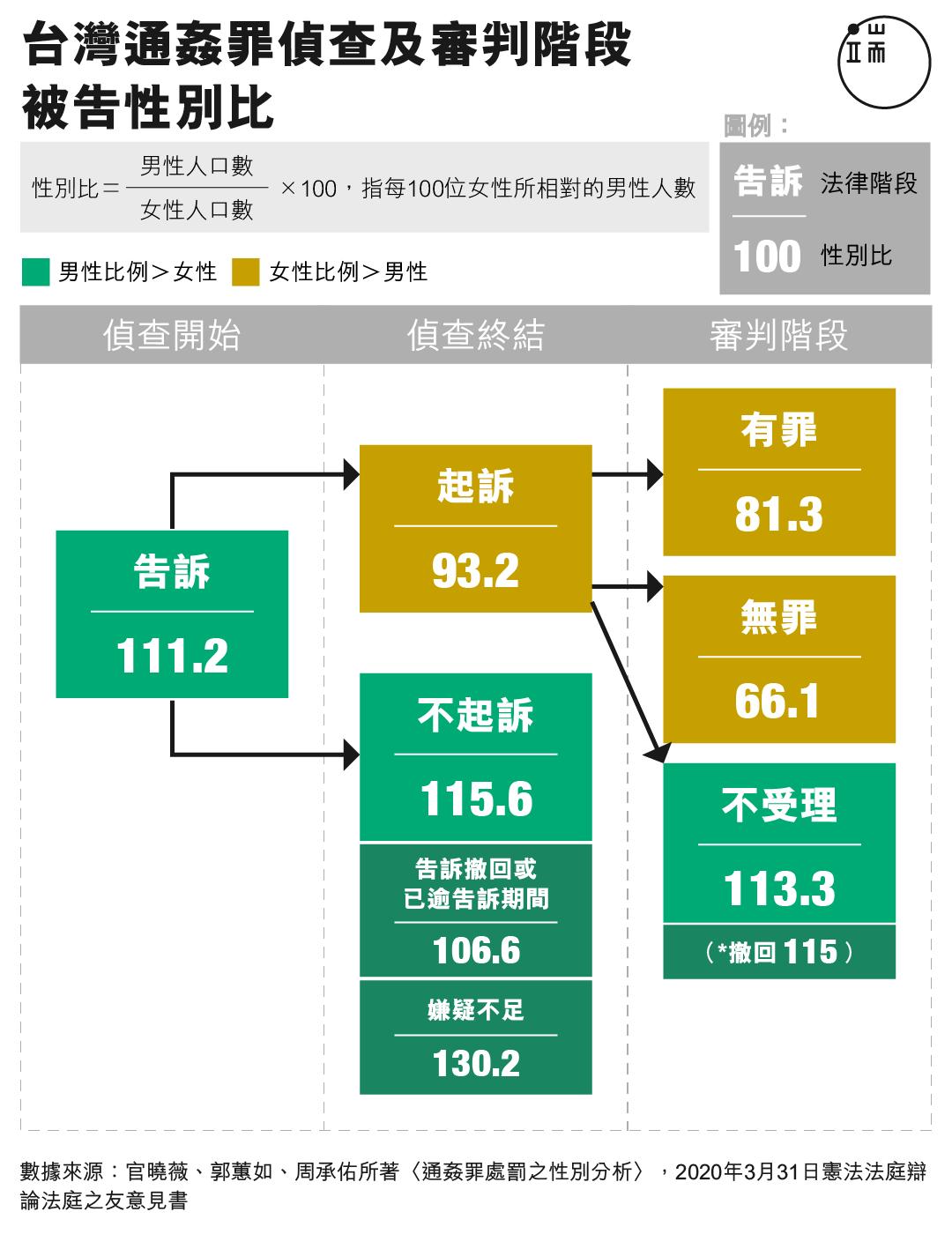 台灣通姦罪偵查及審判階段被告性別比。