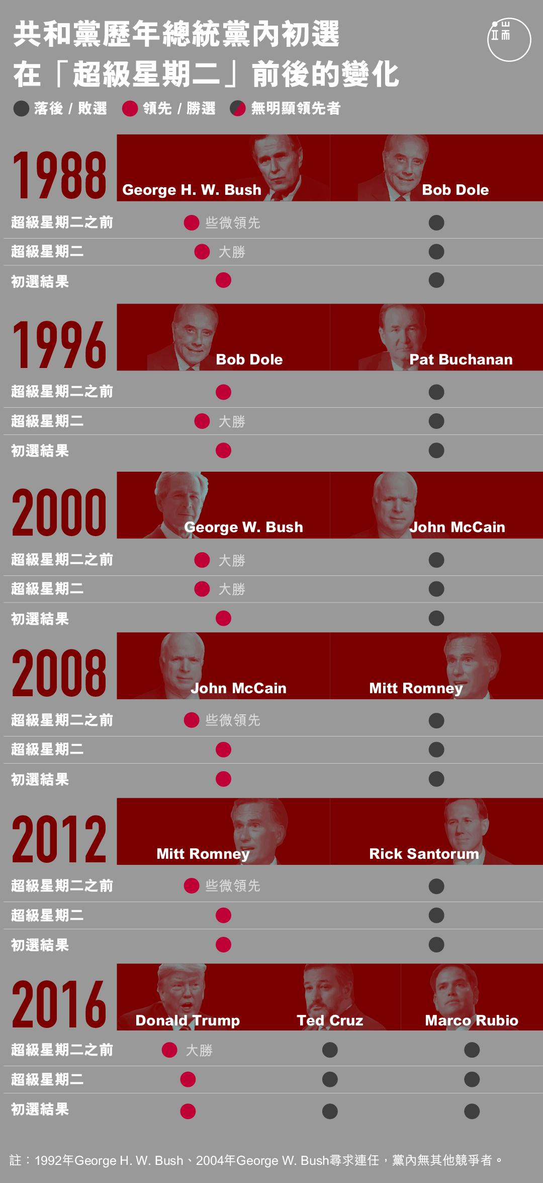 共和黨歷年總統黨內初選 在「超級星期二」前後的變化。