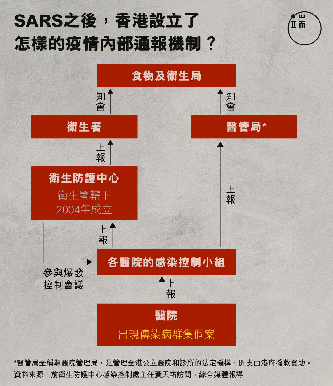 SARS之後,香港設立了怎樣的疫情內部通報機制?