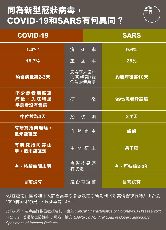 同為新型冠狀病毒,COVID-19和SARS有何異同?