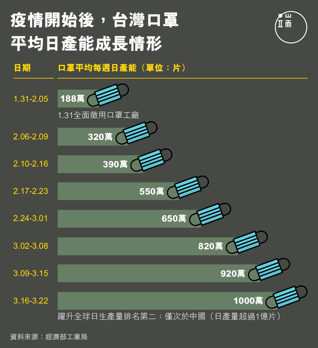 疫情開始後,台灣口罩平均日產能成長情形。