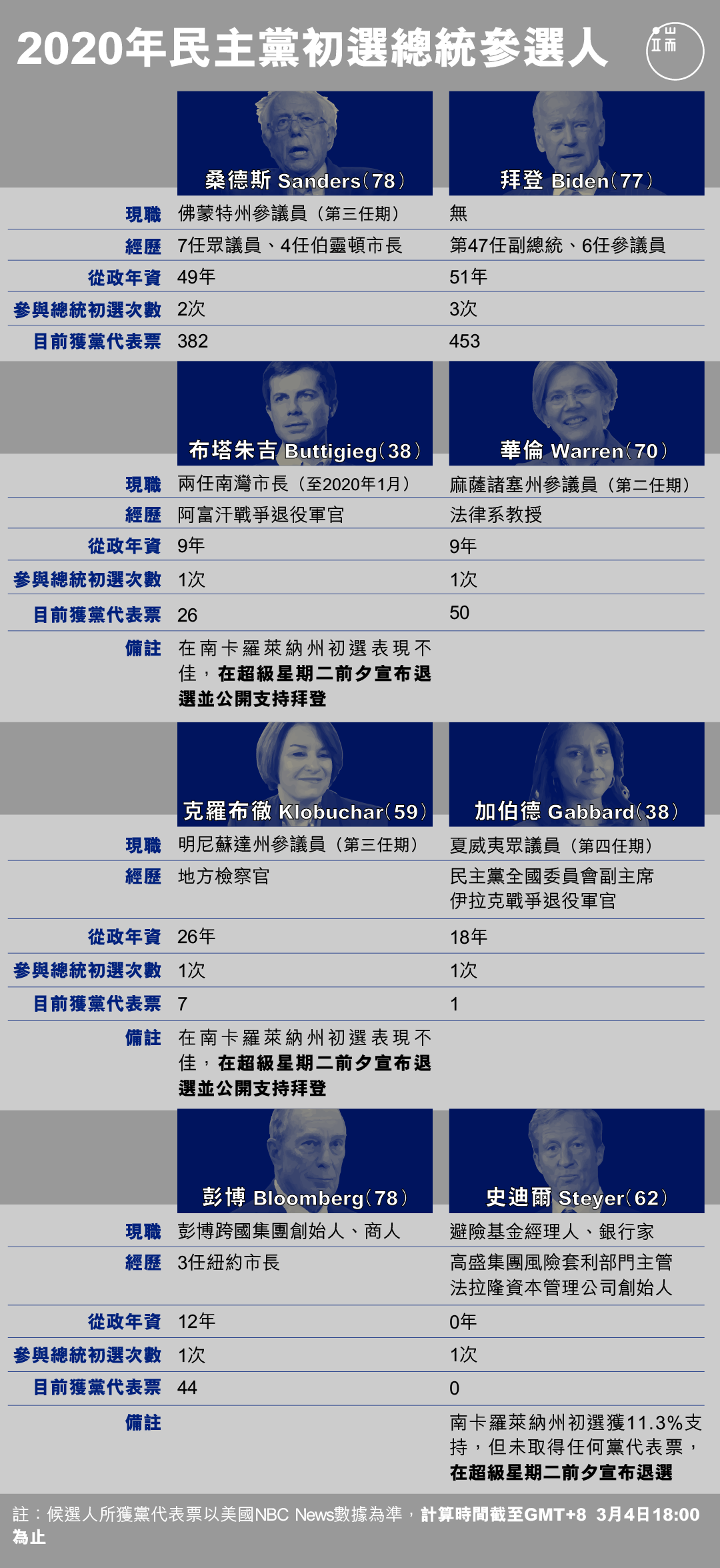 2020年民主黨初選總統參選人。