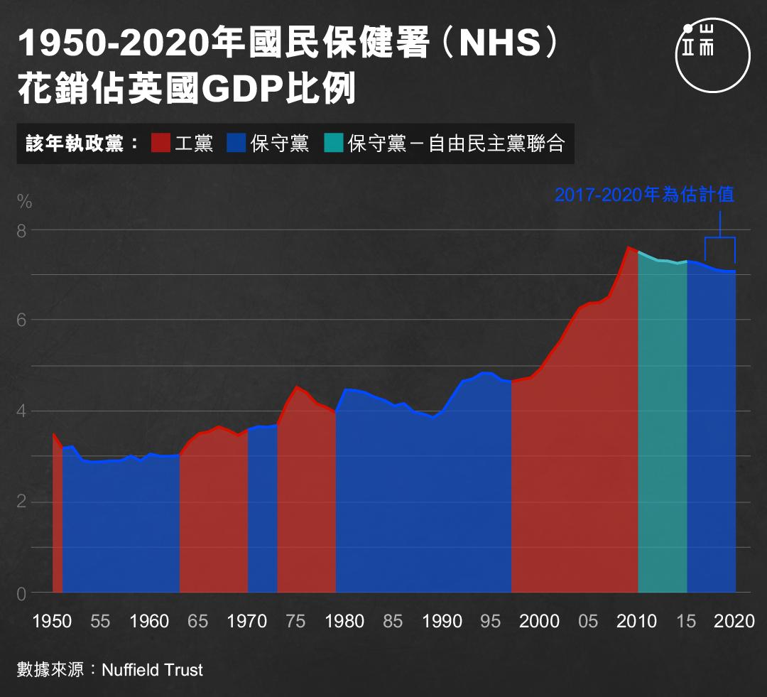 1950-2020年國民保健署(NHS)花銷佔英國GDP比例。