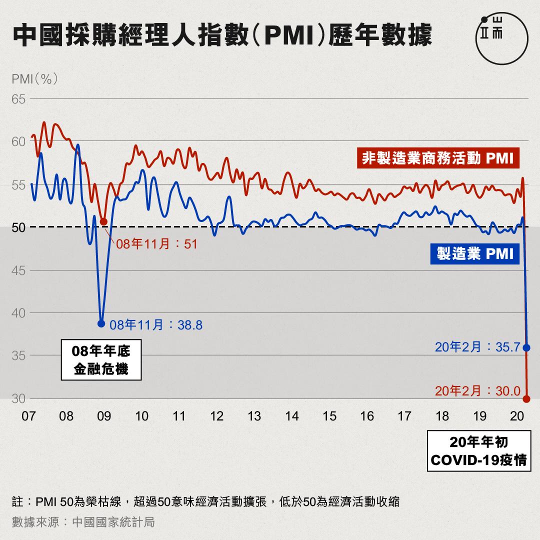 中國採購經理人指數(PMI)歷年數據。