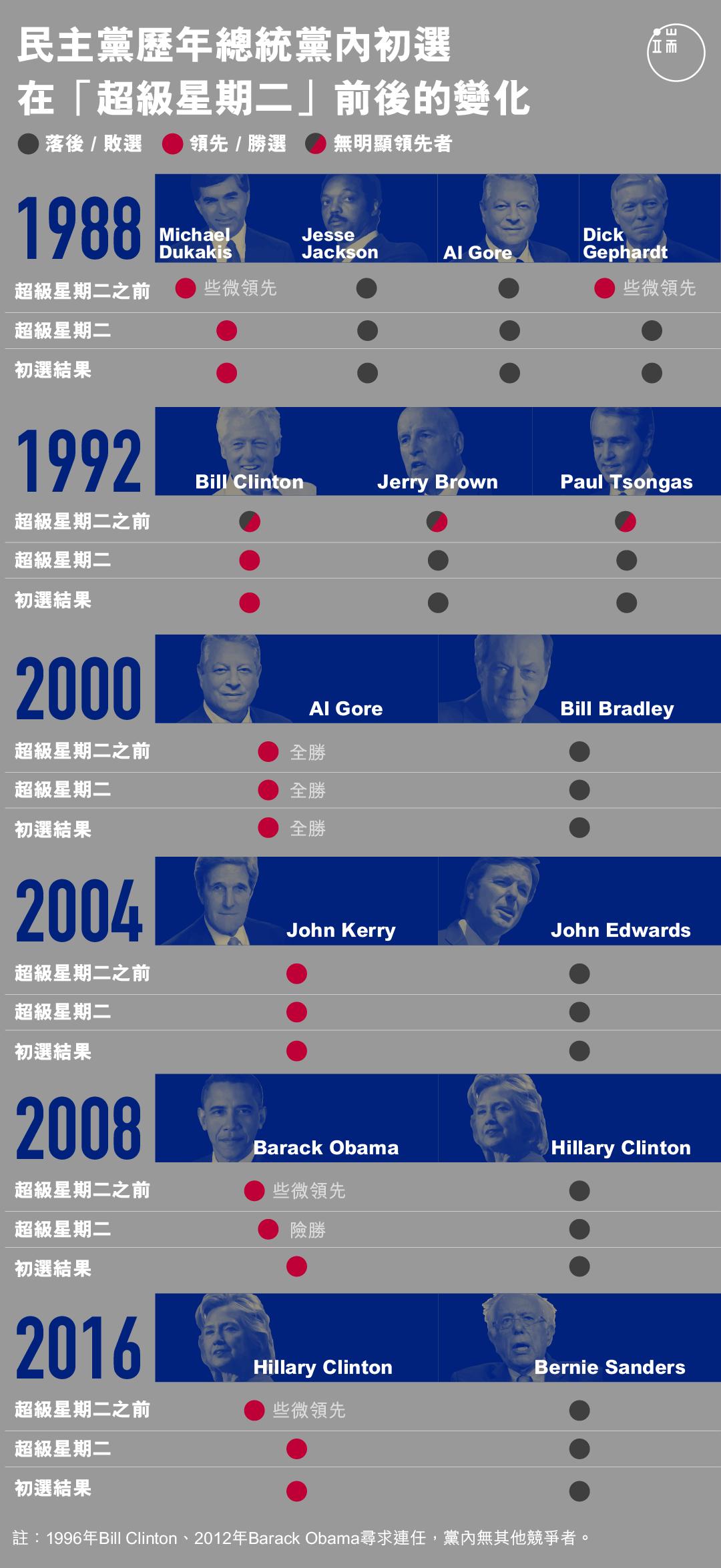 民主黨歷年總統黨內初選 在「超級星期二」前後的變化。