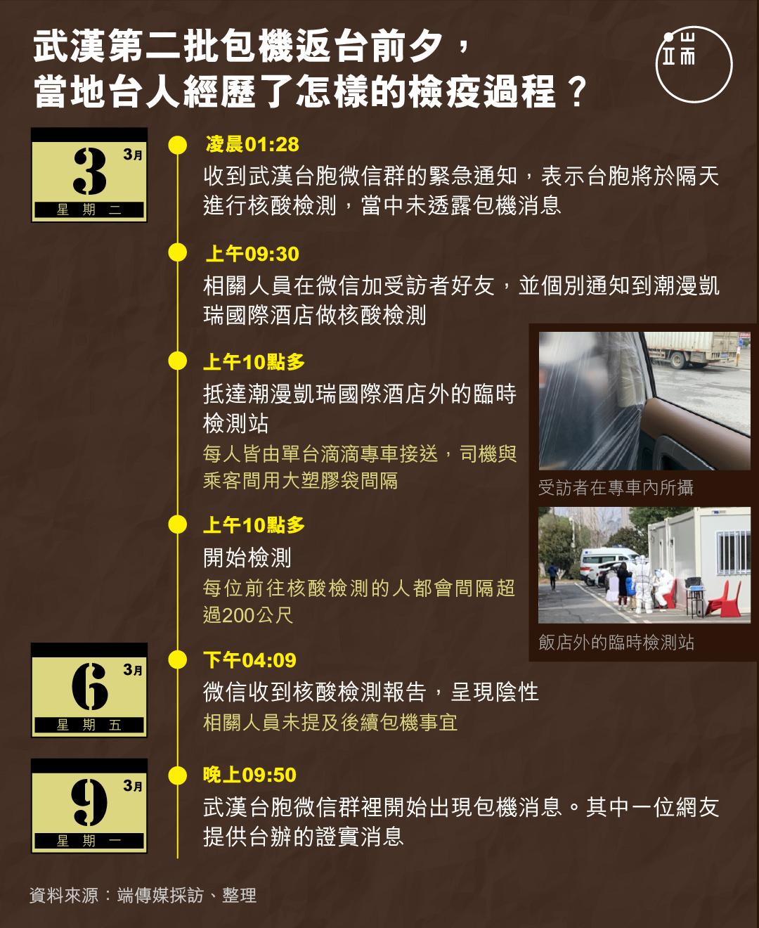 武漢第二批包機返台前夕,當地台人經歷了怎樣的檢疫過程?