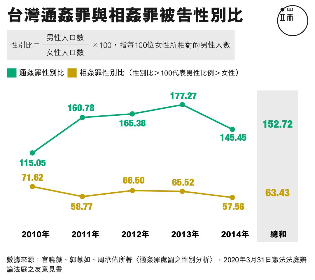 台灣通姦罪與相姦罪被告性別比。